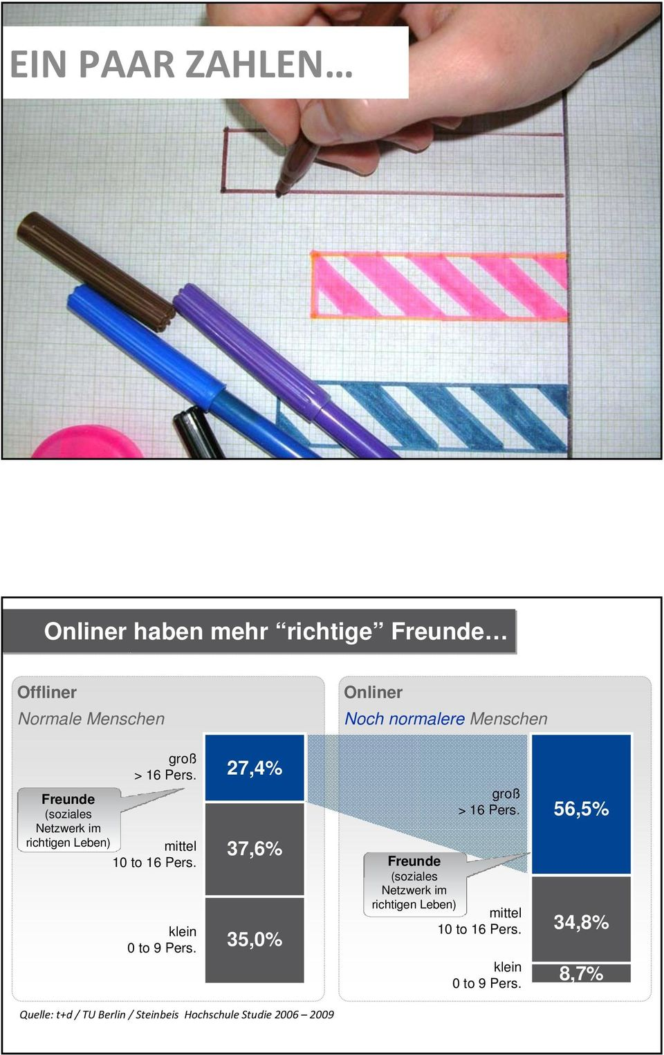 klein 0 to 9 Pers. 27,4% 37,6% 35,0% groß > 16 Pers.