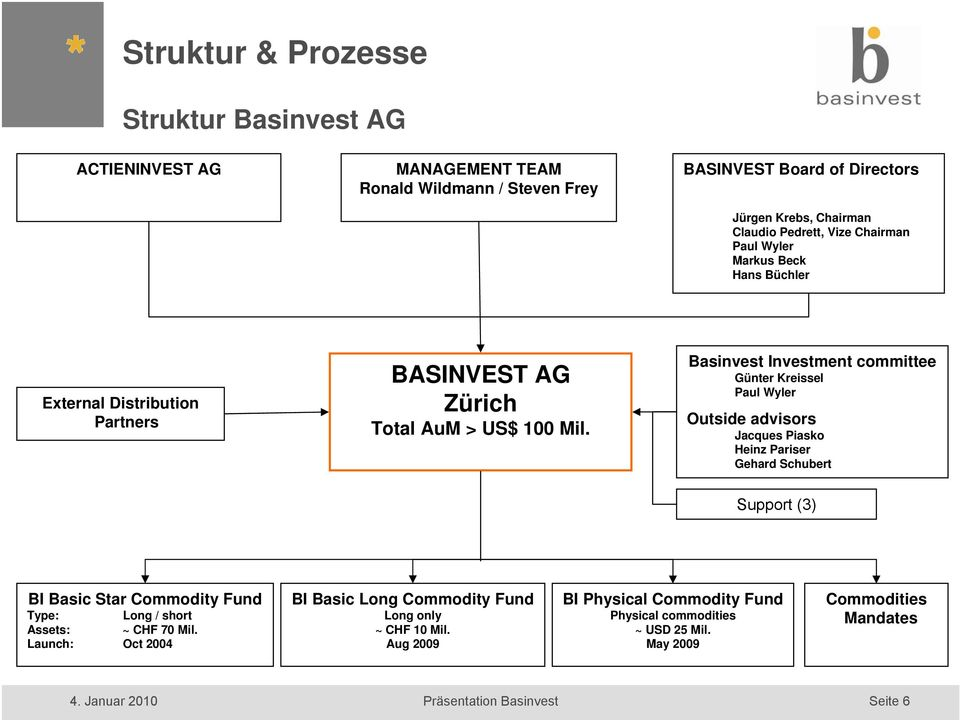 Basinvest Investment committee Günter Kreissel Paul Wyler Outside advisors Jacques Piasko Heinz Pariser Gehard Schubert Support (3) BI Basic Star Commodity Fund Type: Long / short
