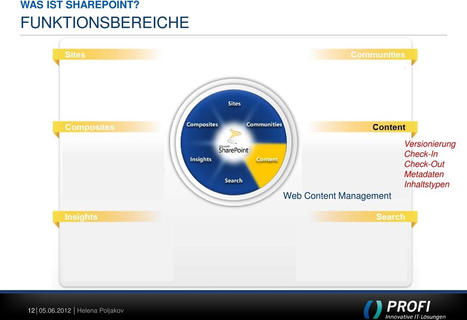 Management Versionierung Check-In