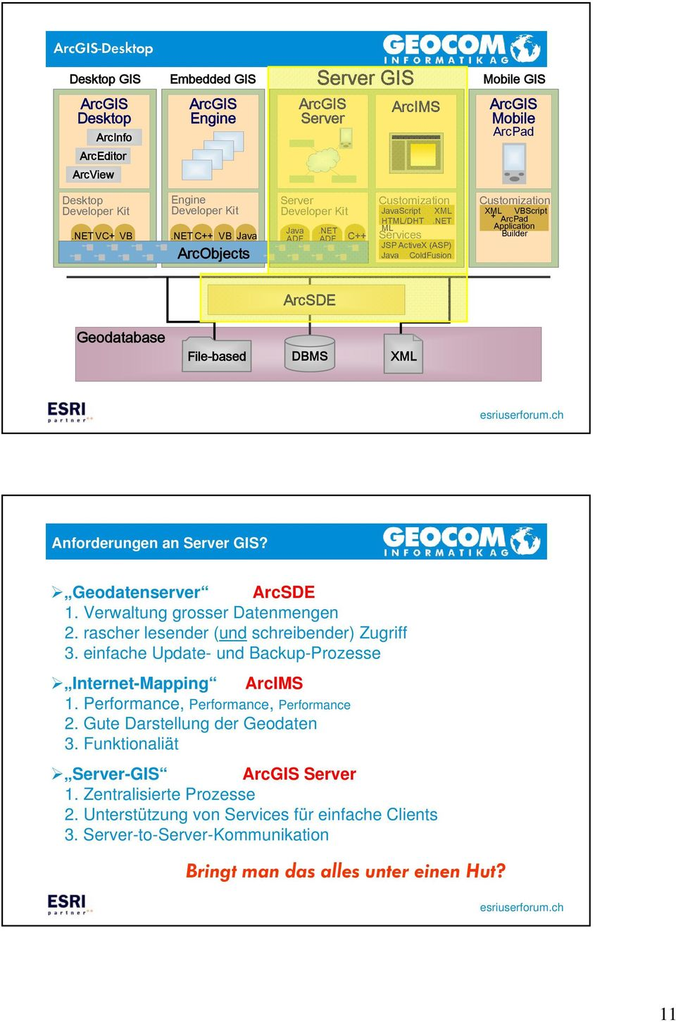 NET ML Services JSP ActiveX (ASP) Java ColdFusion Customization XML VBScript + ArcPad Application Builder ArcSDE Geodatabase File-based DBMS XML Anforderungen an Server GIS? Geodatenserver ArcSDE 1.