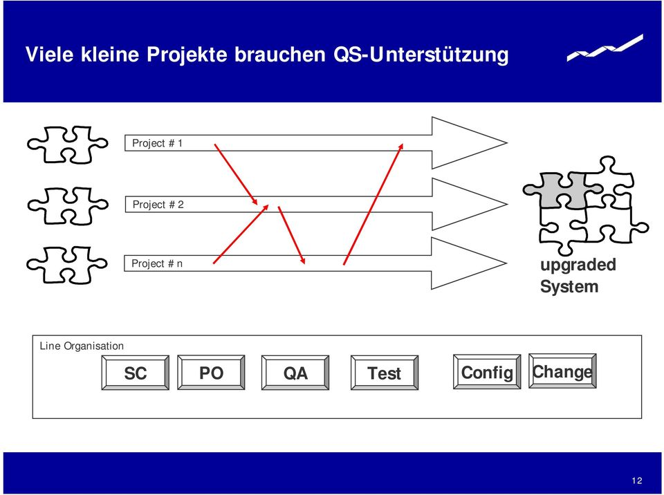 #2 Project #n upgraded System Line