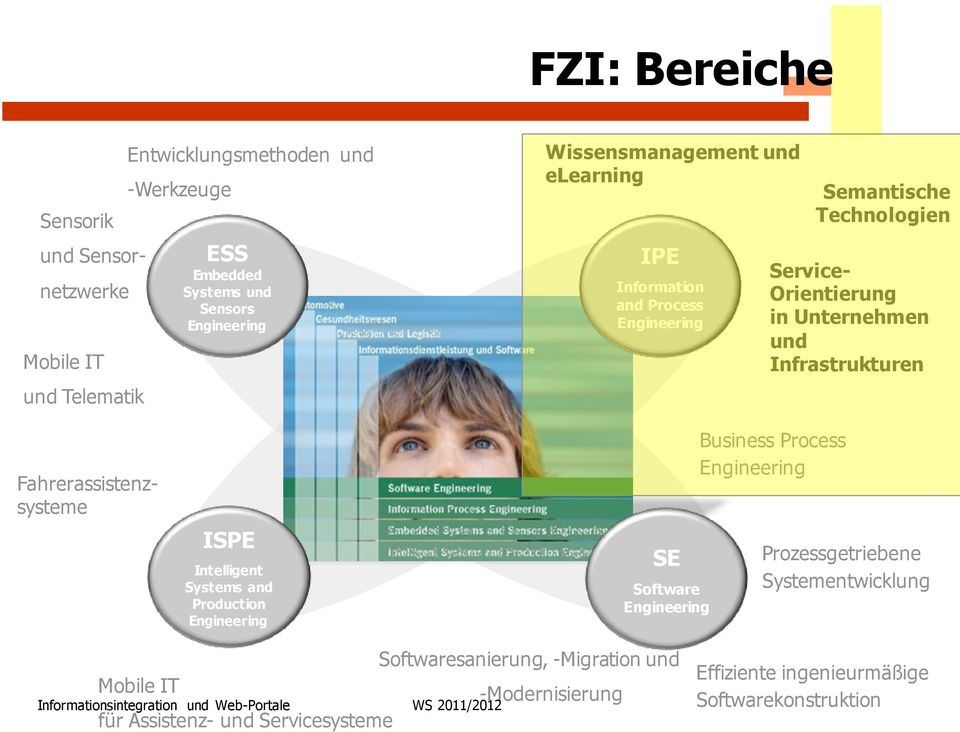 Fahrerassistenzsysteme ISPE Intelligent Systems and Production Engineering SE Software Engineering Business Process Engineering Prozessgetriebene Systementwicklung