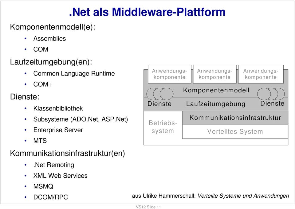 Net) Enterprise Server MTS Kommunikationsinfrastruktur(en).