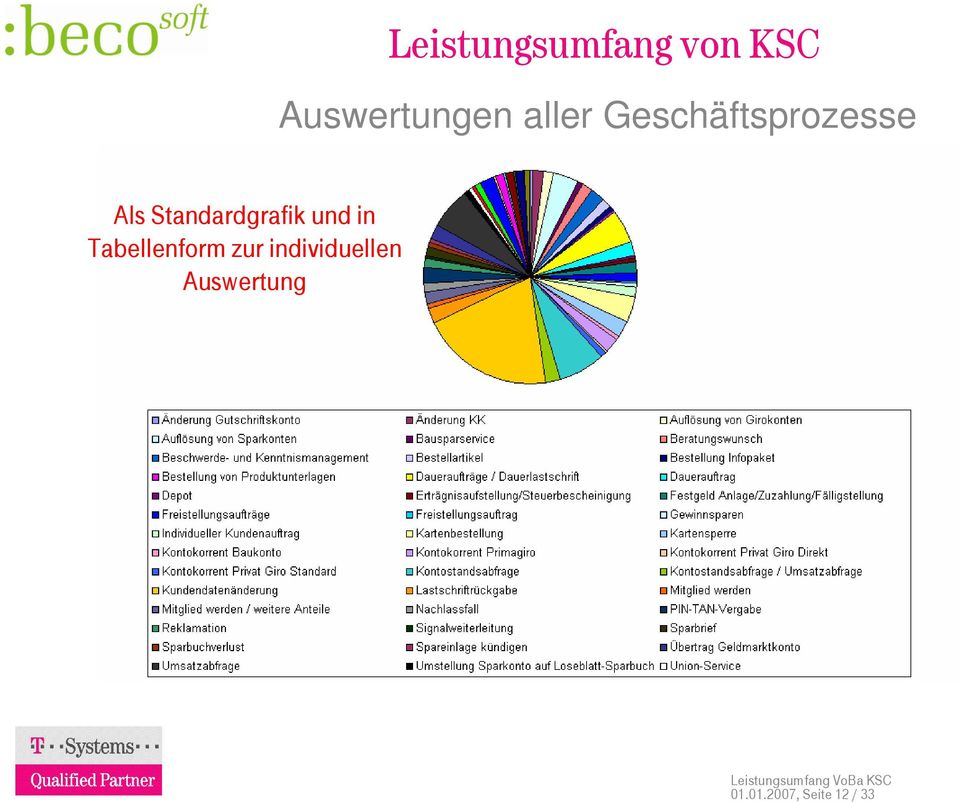 Standardgrafik und in