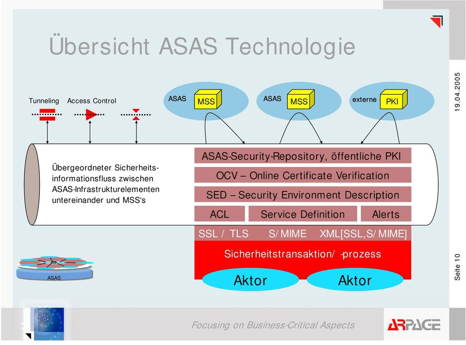 ASAS-Security-Repository, öffentliche PKI OCV Online Certificate Verification SED -- Security