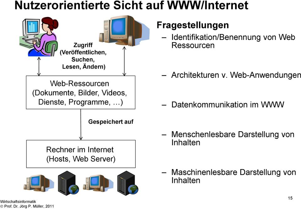 (Hosts, Web Server) Fragestellungen Identifikation/Benennung von Web Ressourcen Architekturen v.