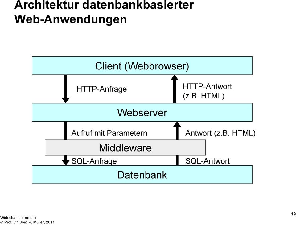 rowser) HTTP-Anfrage HTTP-Antwort (z.b.
