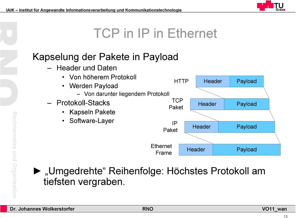 Pakete Software-Layer IP Paket Ethernet Frame HTTP TCP Paket Header Header Header Header