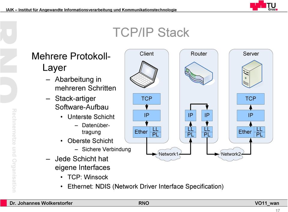 Schicht hat eigene Interfaces Client TCP Router TCP: Winsock Ethernet: NDIS (Network Driver