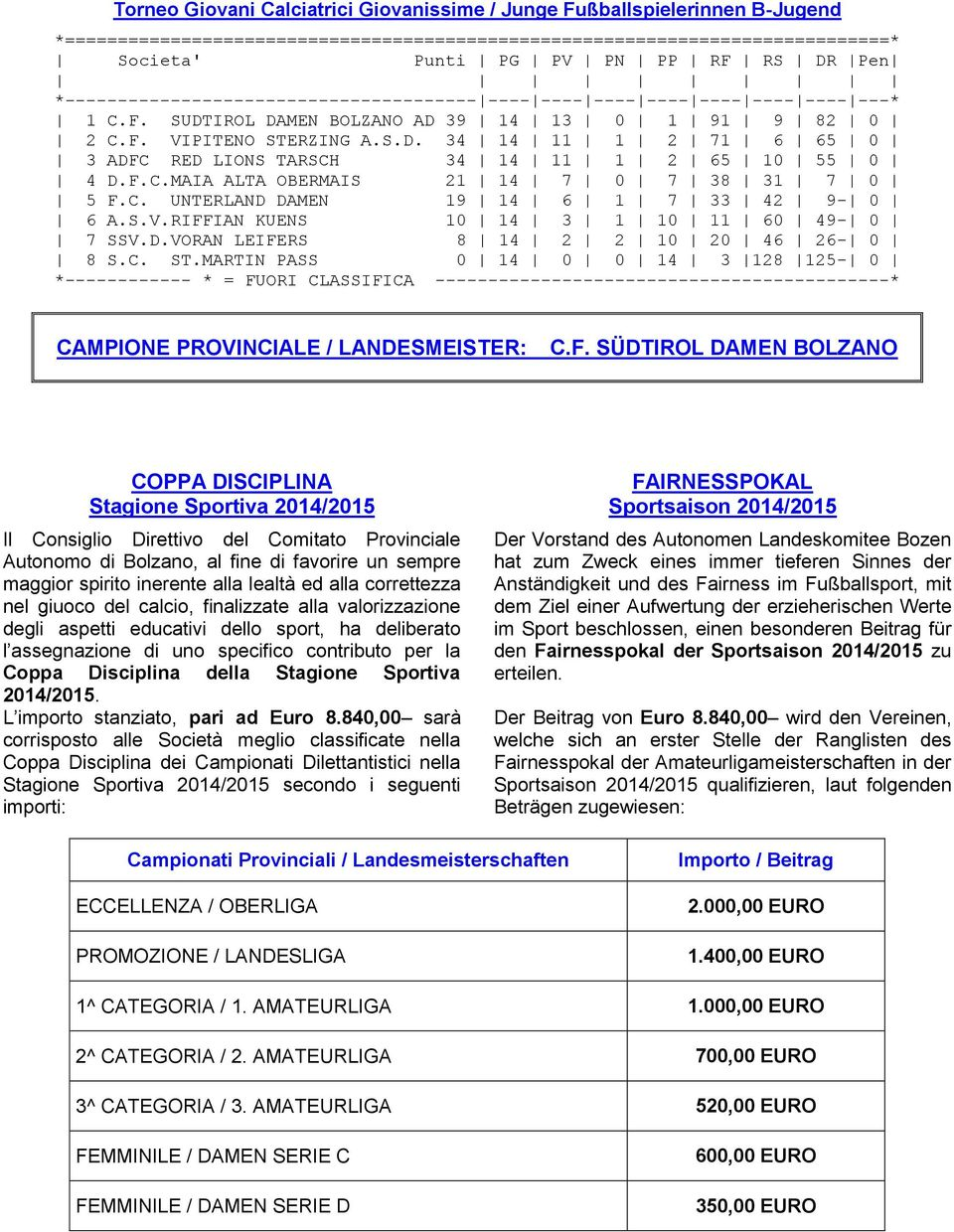 MARTIN PASS 0 14 0 0 14 3 128 125-0 CAMPIONE PROVINCIALE / LANDESMEISTER: C.F.