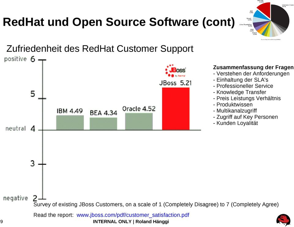 Produktwissen - Multikanalzugriff - Zugriff auf Key Personen - Kunden Loyalität Survey of eisting JBoss Customers, on a