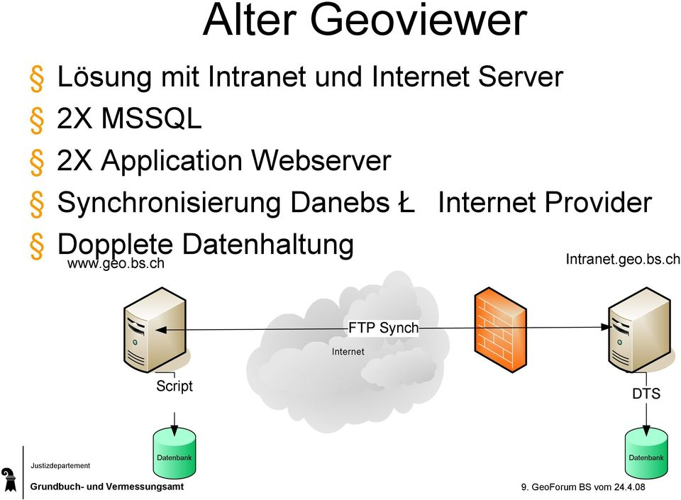 ApplicationWebserver Synchronisierung