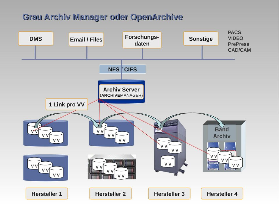 Archiv Server (ARCHIVEMANAGER) 1 Link pro Band Archiv Brand 1