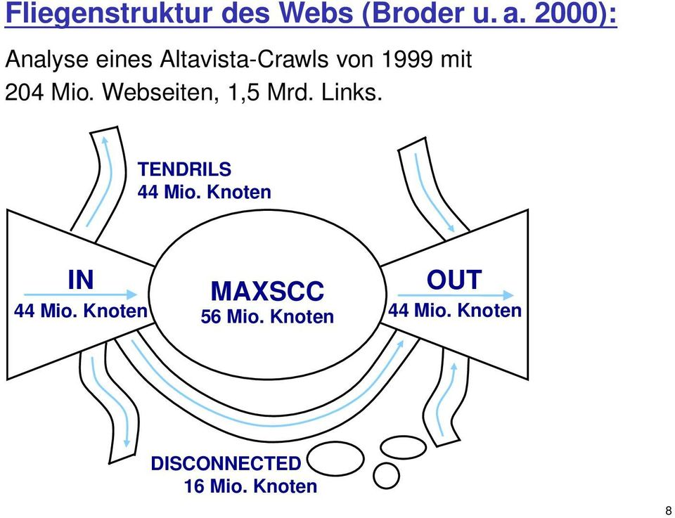 Webseiten, 1,5 Mrd. Links. TENDRILS 44 Mio.