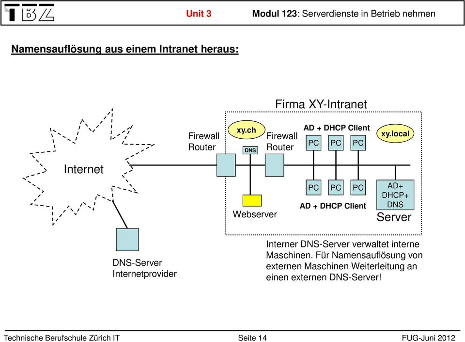 local Internet Webserver PC PC PC AD + DHCP Client AD+ DHCP+ DNS Server DNS-Server Internetprovider