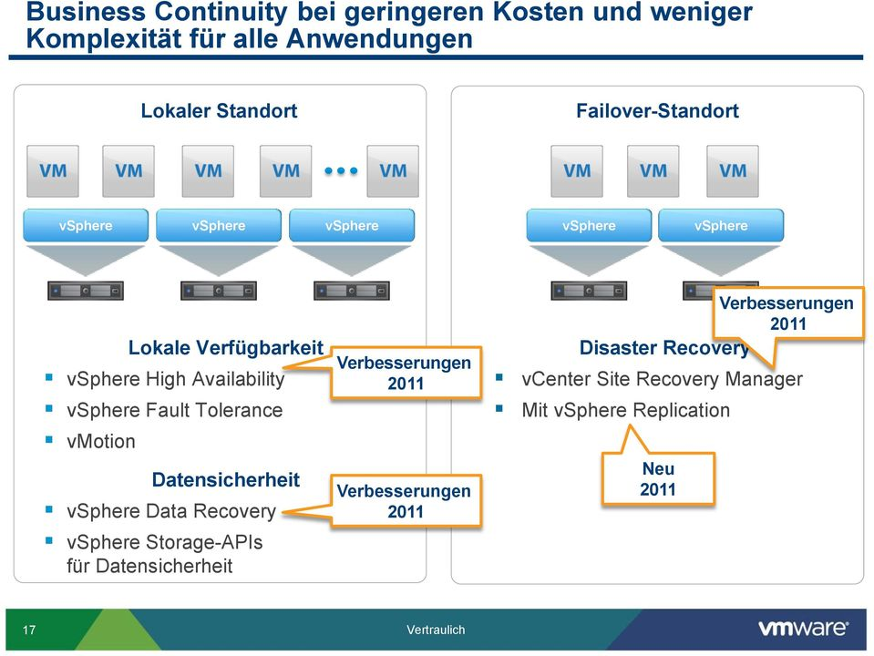 Tolerance vmotion Datensicherheit vsphere Data Recovery vsphere Storage-APIs für Datensicherheit Verbesserungen 2011