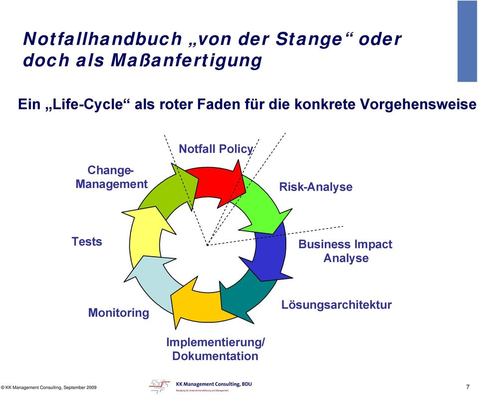 Change- Management Notfall Policy Risk-Analyse Tests Business