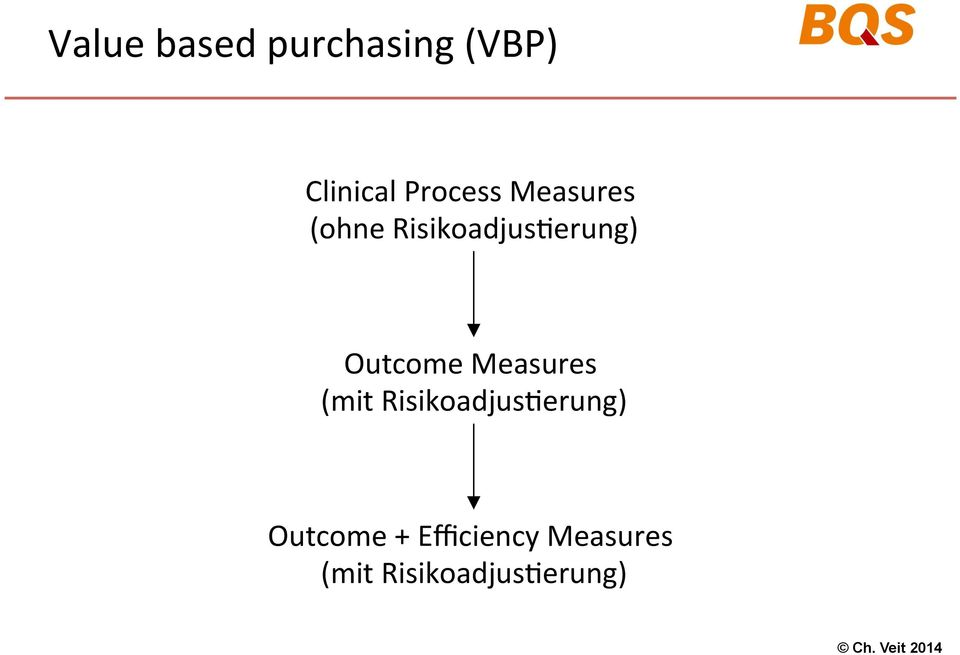 Outcome Measures (mit Risikoadjus@erung)