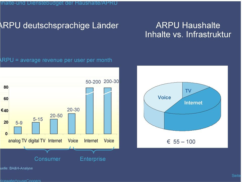 Infrastruktur RPU = average revenue per user per month 80 60 40 20 5-9 5-15