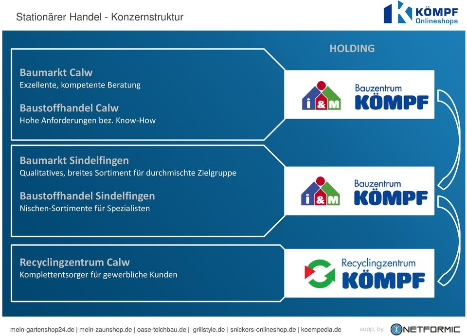 Know-How Baumarkt Sindelfingen Qualitatives, breites Sortiment für durchmischte