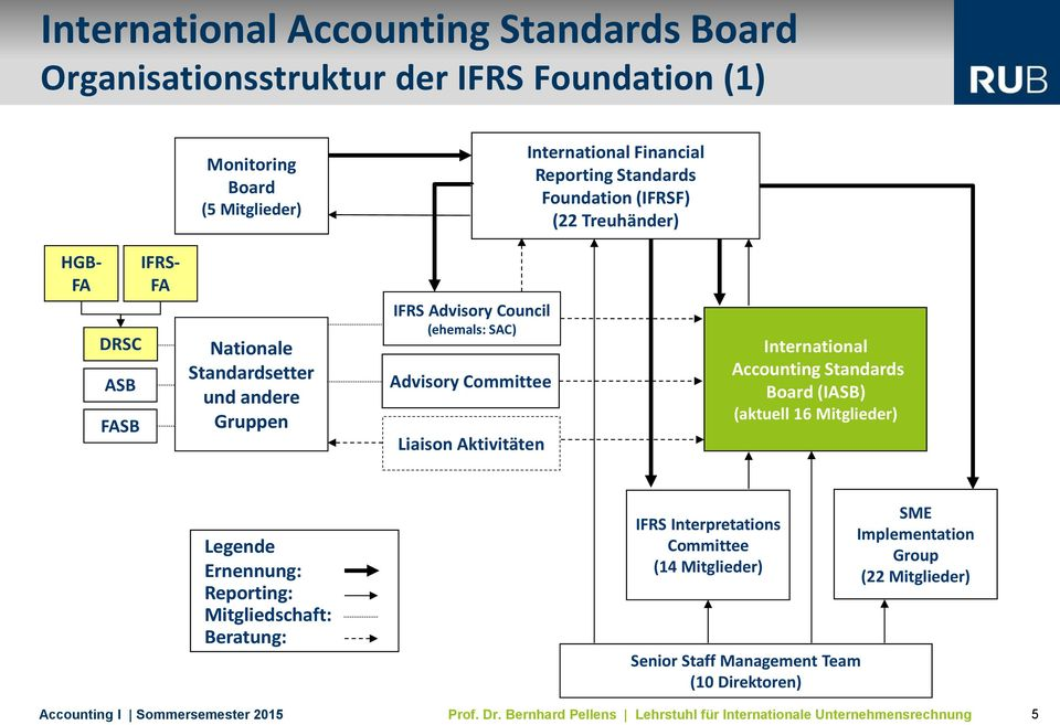 SAC) Advisory Committee Liaison Aktivitäten International Accounting Standards Board (IASB) (aktuell 16 Mitglieder) Legende Ernennung: Reporting: