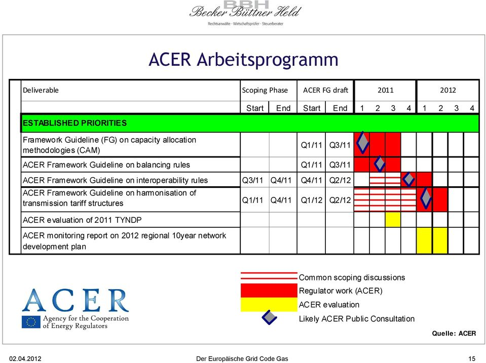 eu Start End Start End 1 2 3 4 1 2 3 4 Q1/11 Q3/11 ACER Framework Guideline on balancing rules Q1/11 Q3/11 ACER Framework Guideline on interoperability rules Q3/11 Q4/11 Q4/11