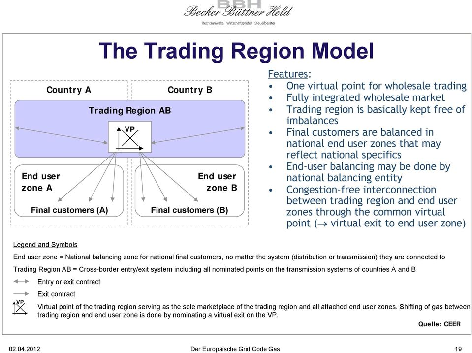 transmission systems of countries A and B VP Entry or exit contract Exit contract Features: One virtual point for wholesale trading Fully integrated wholesale market Trading region is basically kept