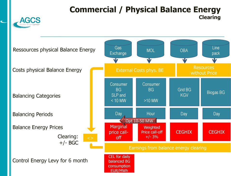 BE Resources without Price Balancing Categories Consumer BG SLP and < 10 MW Consumer BG >10 MW Grid BG KGV Biogas BG Balancing Periods Day