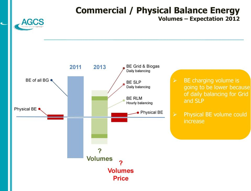 Hourly balancing Physical BE BE charging volume is going to be lower because of