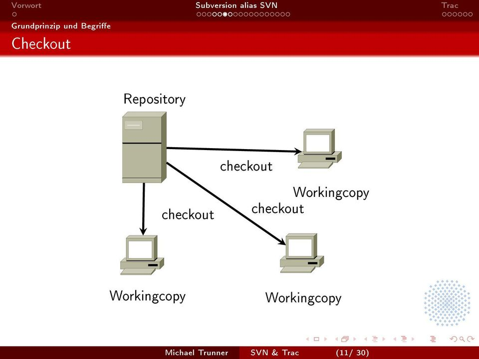 Workingcopy checkout Workingcopy