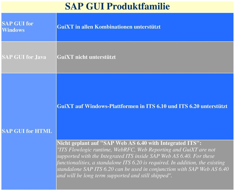 "40 with Integrated ITS"": ""ITS Flowlogic runtime, WebRFC, Web Reporting and GuiXT are not supported with the Integrated ITS inside SAP Web AS 6.40. For these functionalities, a standalone ITS 6."