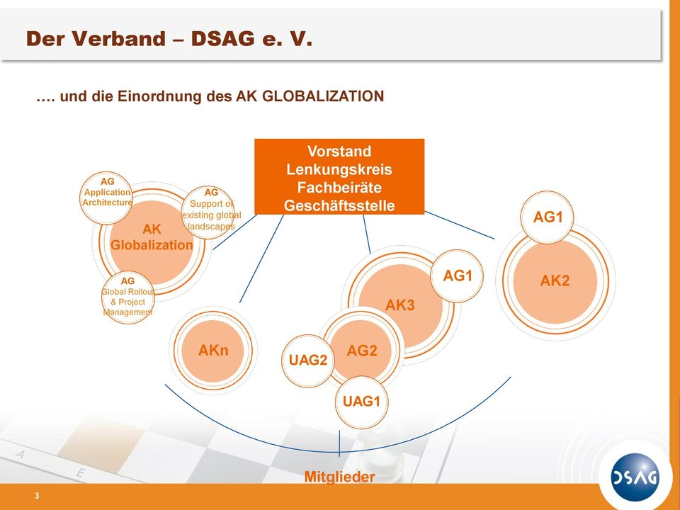 . und die Einordnung des AK GLOBALIZATION AG Application Architecture