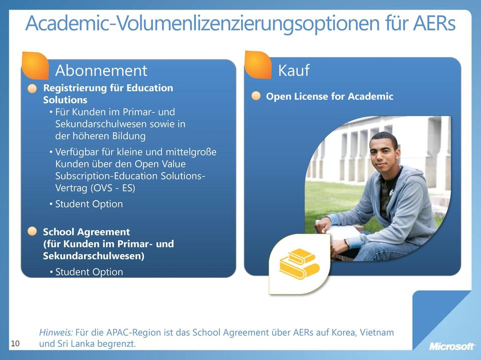 Subscription-Education Solutions- Vertrag (OVS - ES) Student Option Kauf Open License for Academic School Agreement (für Kunden im