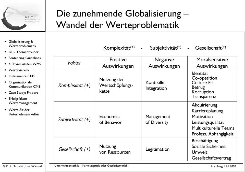 Integration Management of Diversity Legitimation Moralsensitive Auswirkungen Identität Co-opetition Culture Fit Betrug Korruption Transparenz