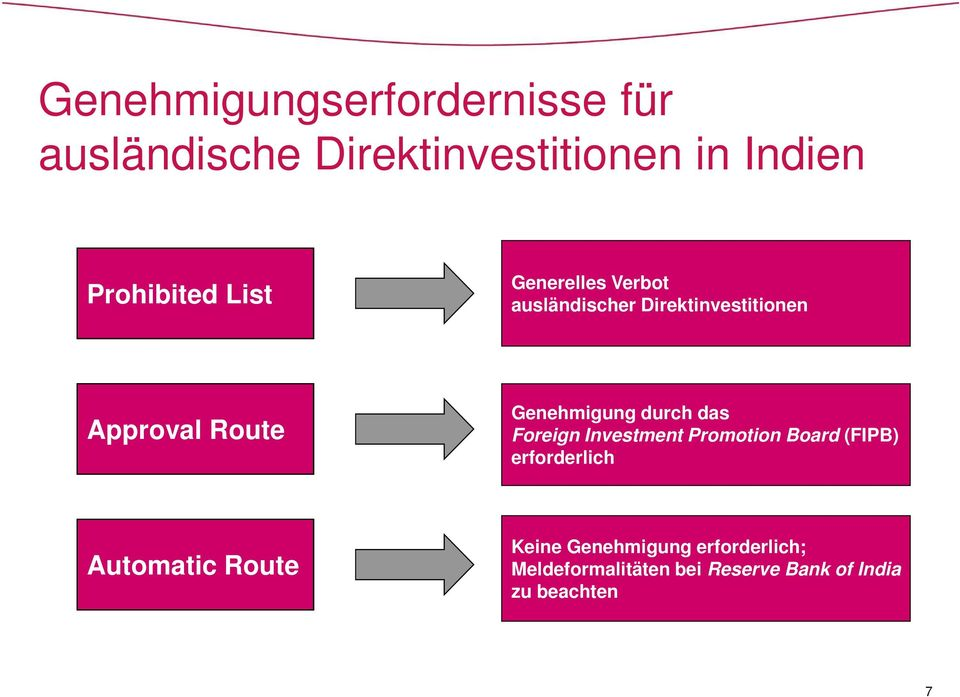 durch das Foreign Investment Promotion Board (FIPB) erforderlich Automatic Route