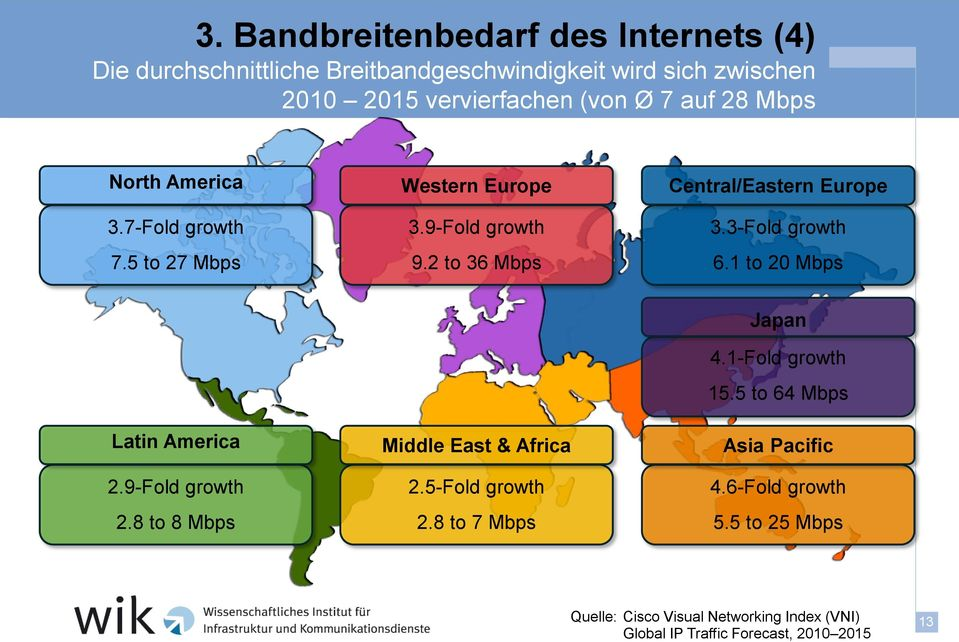 3-Fold growth 6.1 to 20 Mbps Latin America 2.9-Fold growth 2.8 to 8 Mbps Middle East & Africa 2.5-Fold growth 2.8 to 7 Mbps Japan 4.