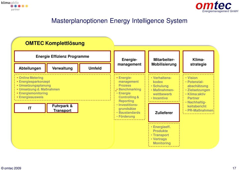 Maßnahmen Energiemonitoring Energieausweis IT Fuhrpark & Transport Energiemanagement Prozess Benchmarking Energie Controlling & Reporting Investitionsgrundsätze