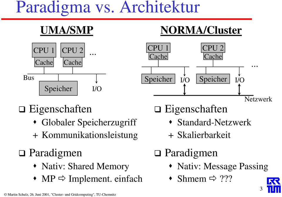 Shared Memory MP Implement.