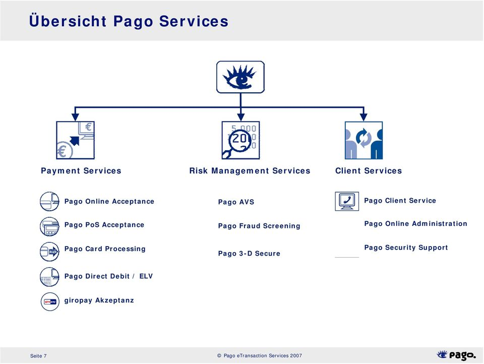Screening Pago Online Administration Pago Card Processing Pago 3-D Secure Pago