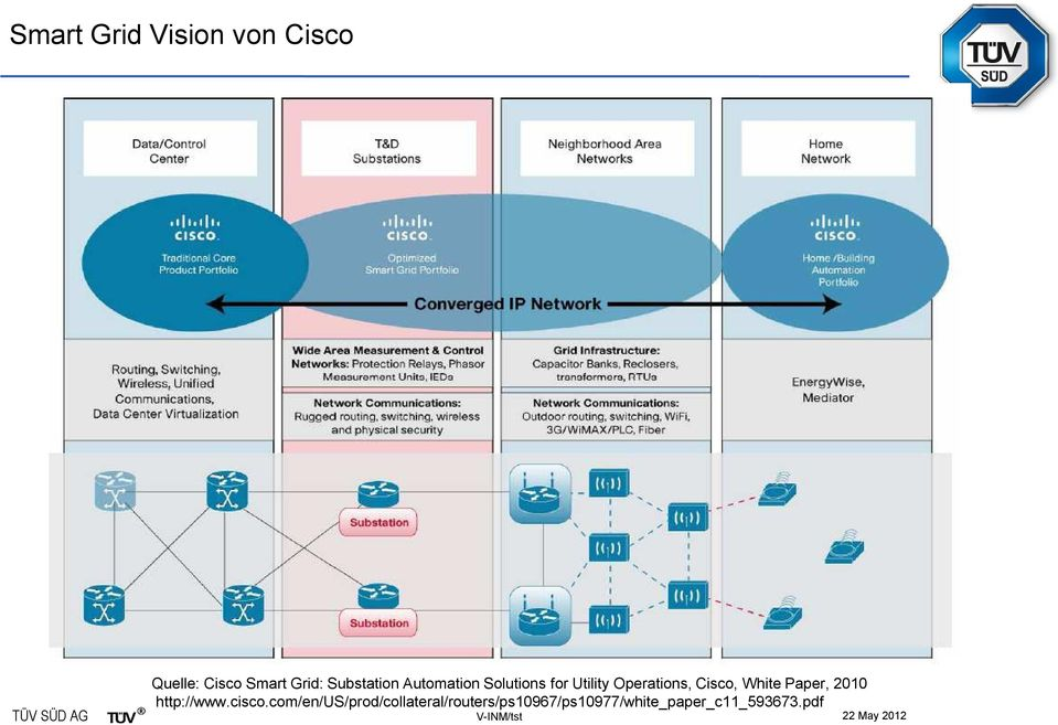 Cisco, White Paper, 2010 http://www.cisco.