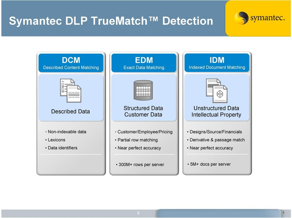 data Lexicons Data identifiers Customer/Employee/Pricing Partial row matching Near perfect accuracy