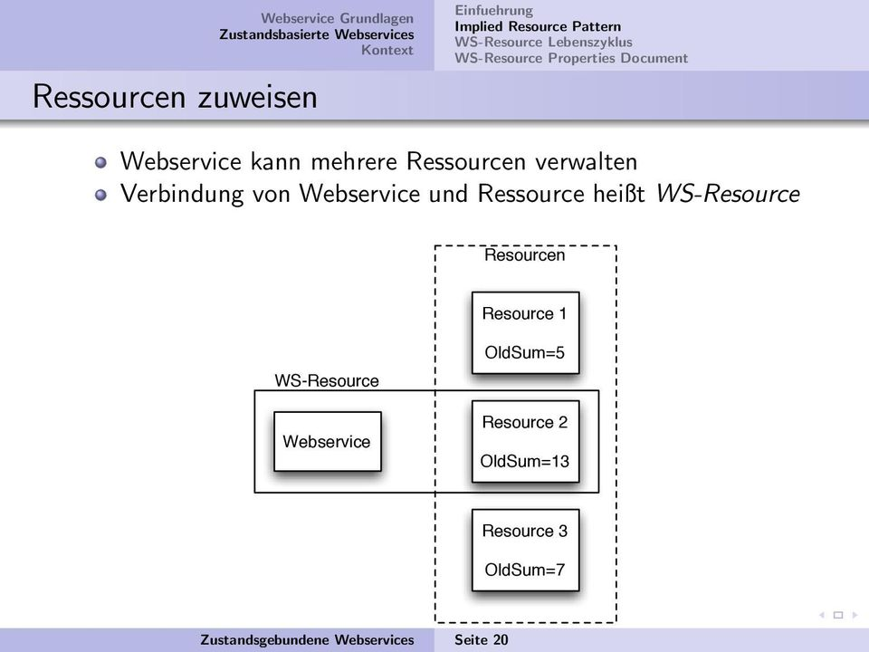 von Webservice und Ressource heißt WS-Resource Resourcen Resource 1 WS-Resource