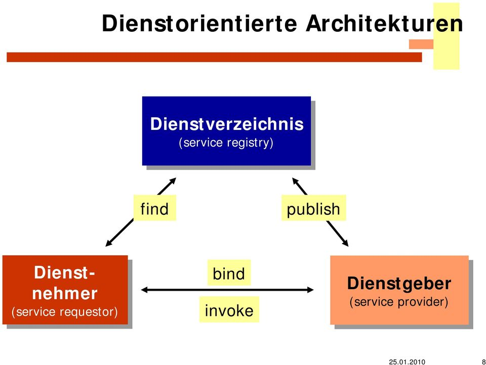 find publish Dienstnehmer (service