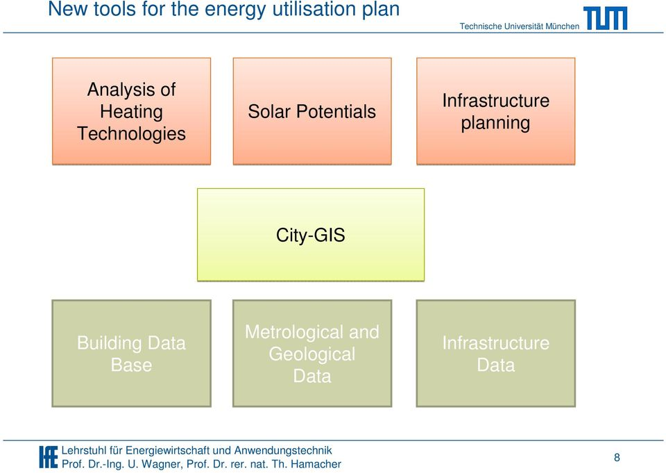 Base Solar Potentials City-GIS Metrological and