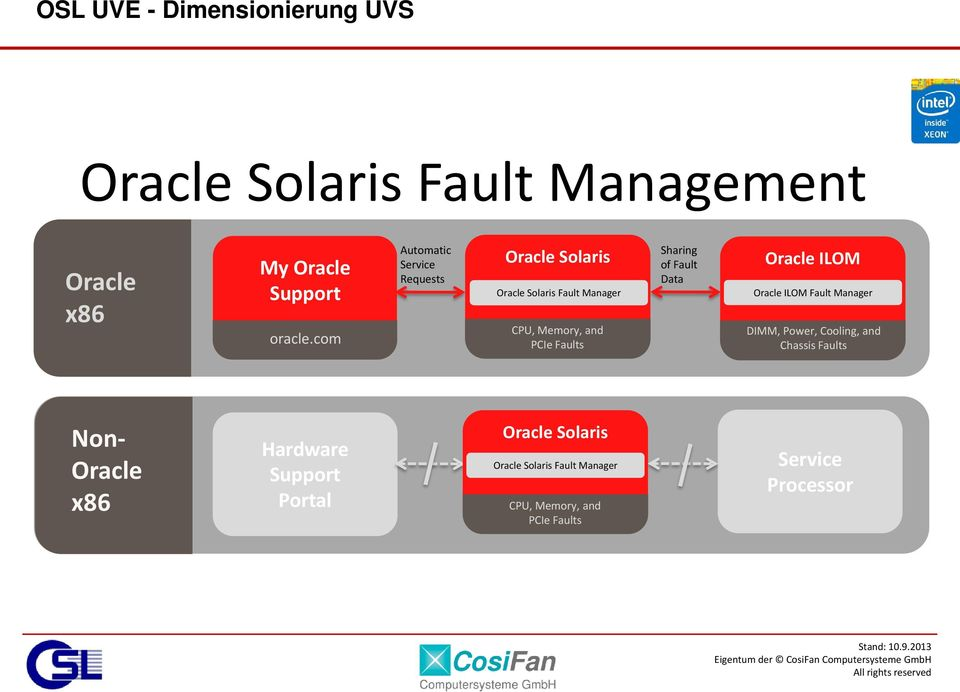 Faults Sharing of Fault Data Oracle ILOM Oracle ILOM Fault Manager DIMM, Power, Cooling, and Chassis Faults