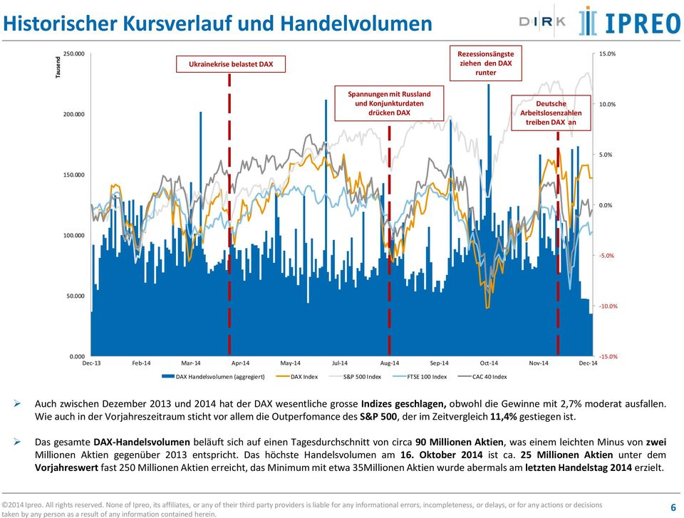 0% Dec-13 Feb-14 Mar-14 Apr-14 May-14 Jul-14 Aug-14 Sep-14 Oct-14 Nov-14 Dec-14 DAX Handelsvolumen (aggregiert) DAX Index S&P 500 Index FTSE 100 Index CAC 40 Index Auch zwischen Dezember 2013 und