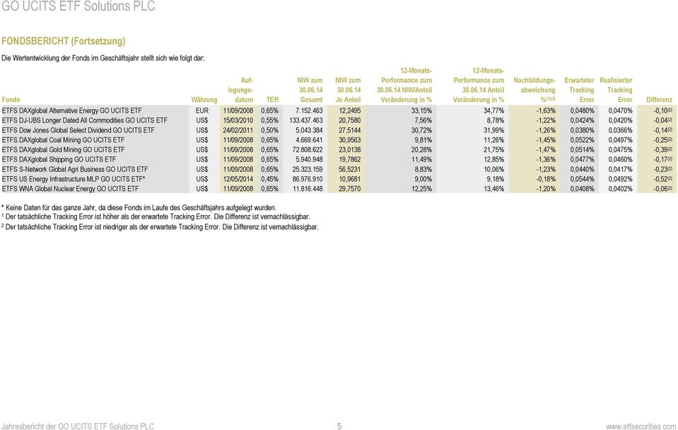 152.463 12,2495 33,15% 34,77% -1,63% 0,0480% 0,0470% -0,10 (2) ETFS DJ-UBS Longer Dated All Commodities US$ 15/03/2010 0,55% 133.437.