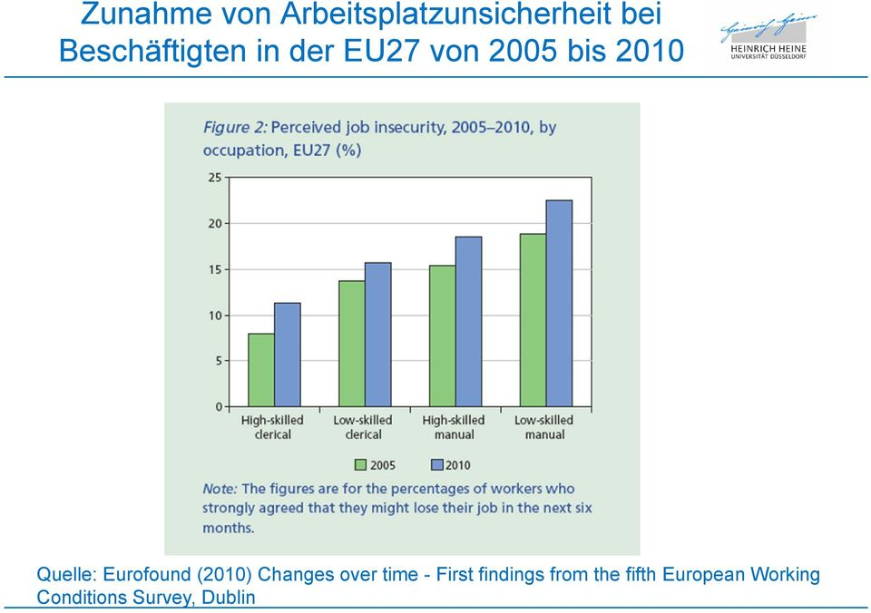Quelle: Eurofound (2010) Changes over time - First
