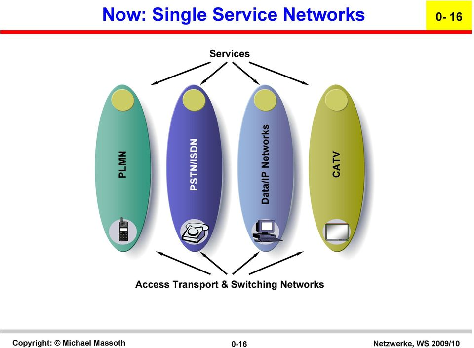 Data/IP Networks CATV Access