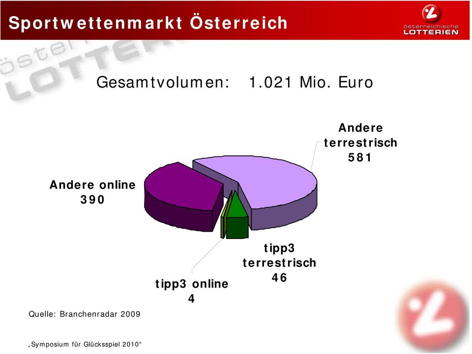 Euro Andere online 390 Andere